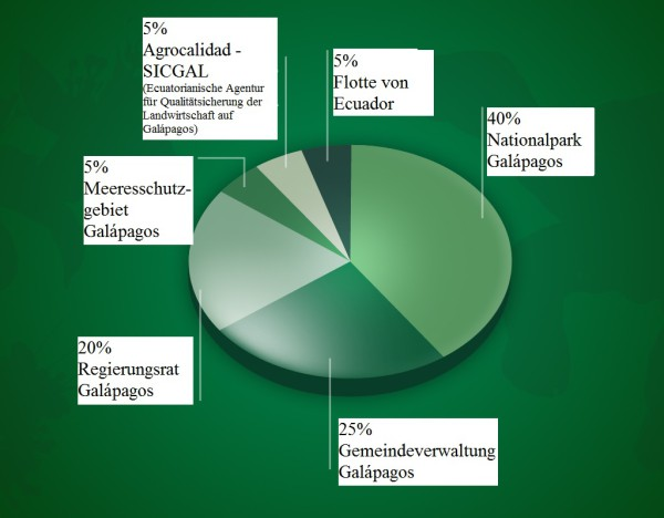 Grafik_Galapagos_deutsch